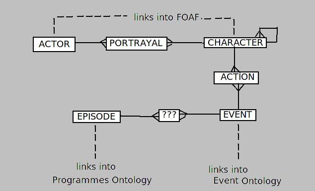 Contextual Data Model